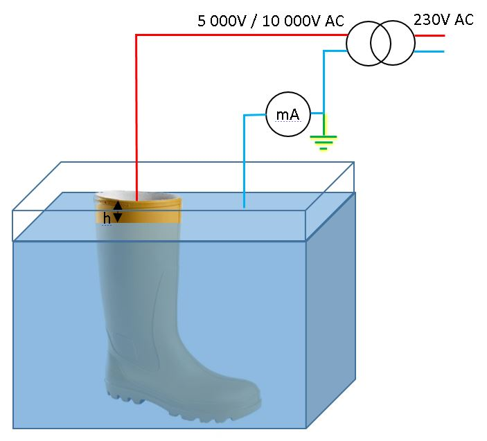 EN 50321 dielectric test on boots